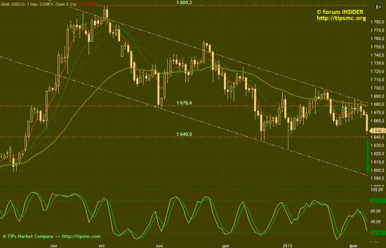 Gold. Перспективы роста/падения. Мой market view from 11/02/2013.