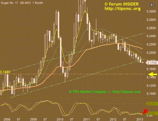 Сахар (SB - sugar №11 фьючерс). Перспективы роста/падения. Мой market view from 03/04/2013.