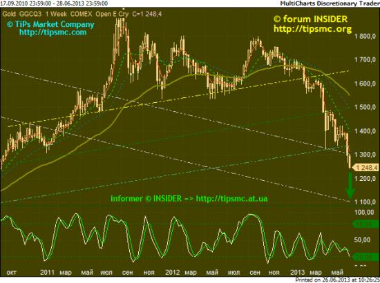 Gold. Перспективы роста/падения. Мой market view from 26/06/2013.
