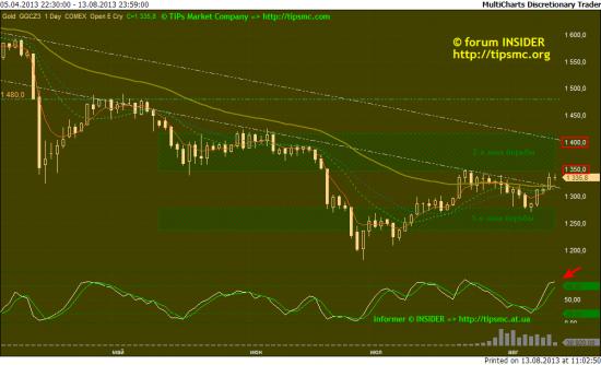 Gold. Перспективы роста/падения. Мой market view from 13/08/2013.