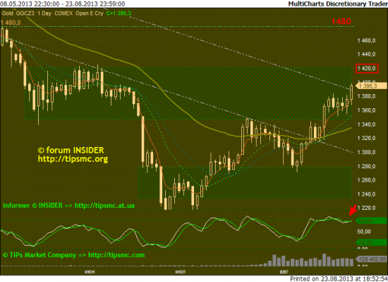 Gold. Перспективы роста/падения. Мой market view from 23/08/2013.