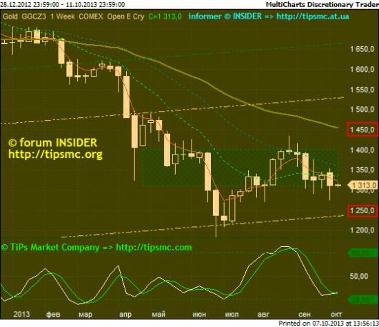 Gold. Перспективы роста/падения. Мой market view from 07/10/2013.