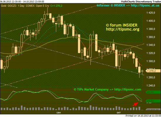 Gold. Перспективы роста/падения. Мой market view from 14/10/2013.
