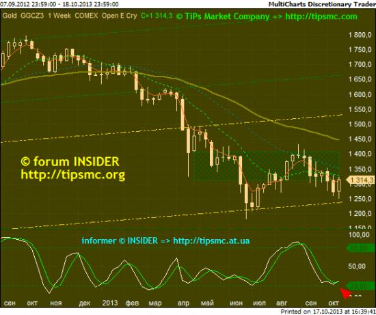 Gold. Перспективы роста/падения. Мой market view from 17/10/2013.