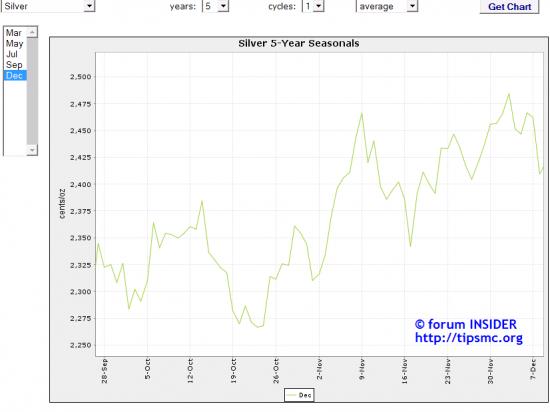 Silver. Перспективы роста/падения. Мой market view from 27/10/2013.