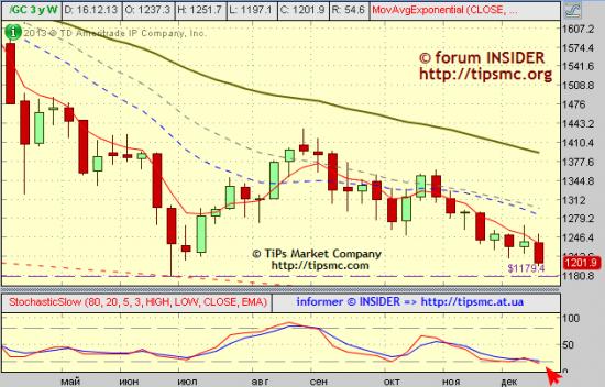 Gold. Перспективы роста/падения. Мой market view from 19/12/2013.