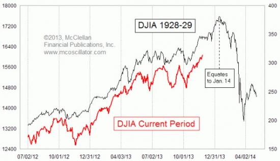 Индекс Dow тогда (1928-29)  и сейчас.