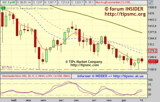 Gold. Перспективы роста/падения. Мой market view from 08/01/2014.