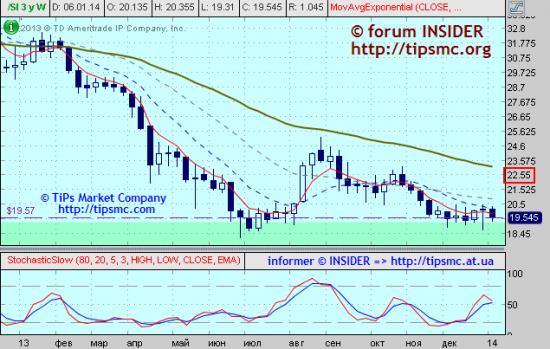 Silver. Перспективы роста/падения. Мой market view from 09/01/2013.