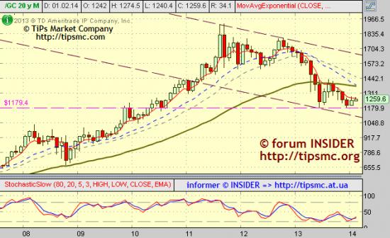 Gold. Перспективы роста/падения. Мой market view from 07/02/2014.