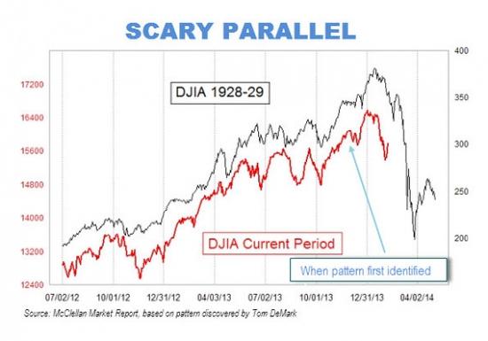 Индекс Dow тогда (1928-29) и сейчас. Part 2.