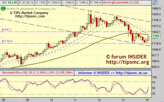 Gold. Перспективы роста/падения. Мой market view from 26/02/2014.