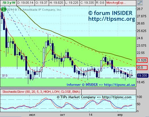 Silver. Перспективы роста/падения. Мой market view from 23/05/2014.