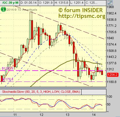 Блог им. TishaTM | Gold. Перспективы роста/падения. Мой market view from 29/05/2014.