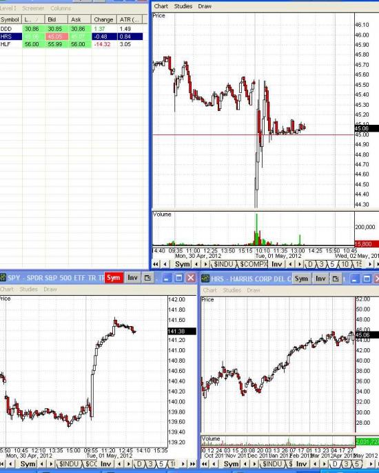 Торговля на NYSE. В моменте