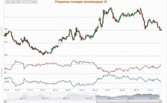 Изменение открытого интереса в Si (f USD/RUB)
