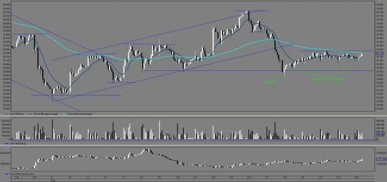 Фьючерс на доллар-рубль si: готовится движение