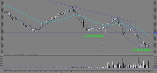 Ситуация на рынке: Si (фьючерс на доллар-рубль).