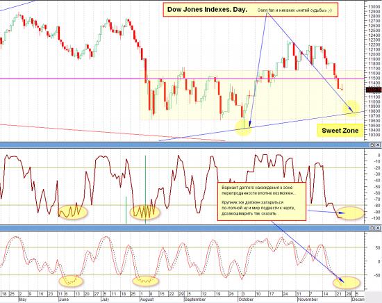 Dow Jones Indexes. Day. Gann fan и никаких «нитей судьбы»