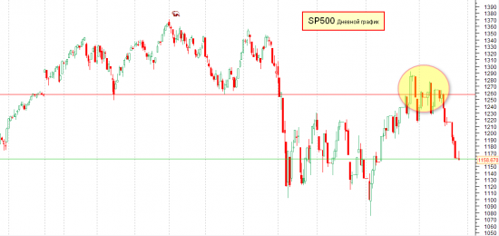 Рынок на 26.11.2011 года