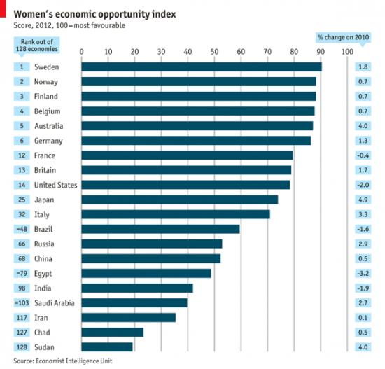 """страны, где хорошо быть женщиной- мнение журнала """"Экономист"""""""
