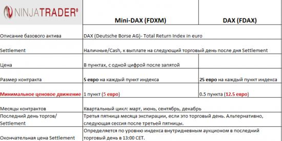 какой русский не любит быстрой езды, или новый контракт mini DAX
