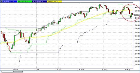 S&P 500 совсем немного до пробоя 20-ти дневного минимума!