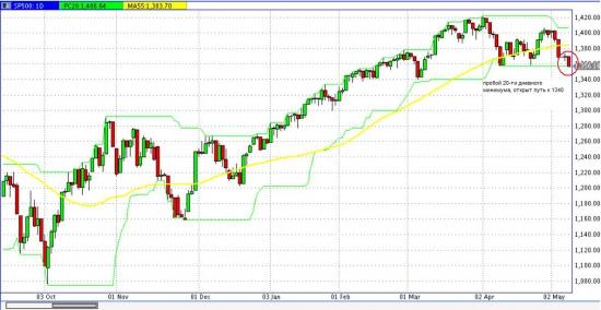 Пробой по S&P 500  состоялся!