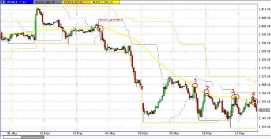 И снова о нем, S&P 500.