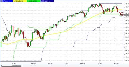 Взгляд на S&P 500 + формирование шортов!