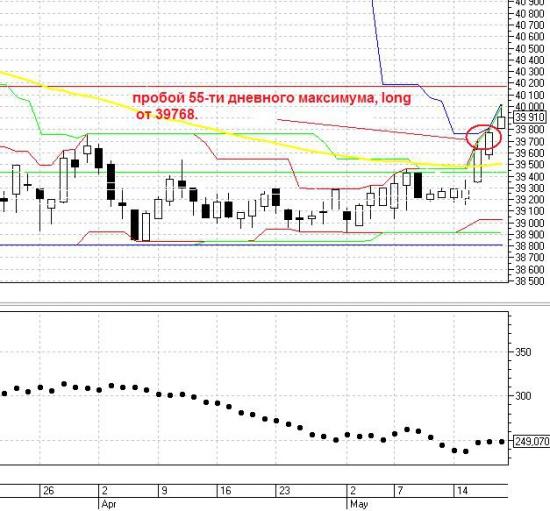 Евро-рубль пробой 55-ти дневного максимума LONG