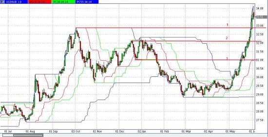 взгляд на EUR\RUB    USD\RUB