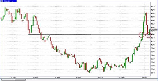 Евро с Долларом отскочили от поддержки?!