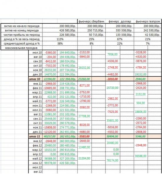 Система Черепах - тест 2010-2012