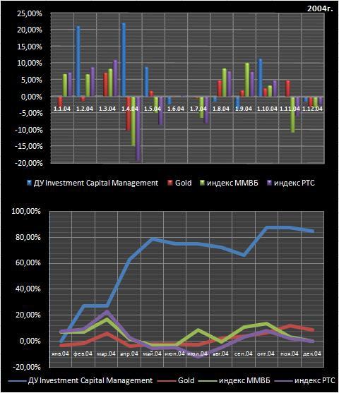 Торговая система для доверительного управления ICM