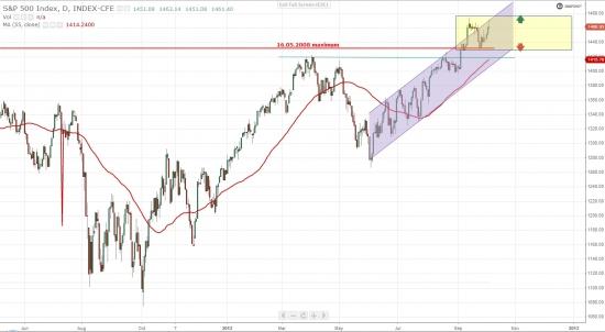 S&P - коридор и 8% до исторического максимума. РТС - ж...па и 66% до ист. макс.
