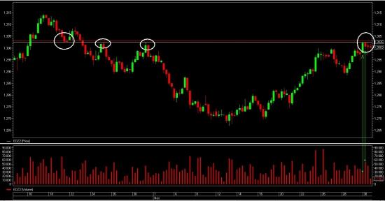 евро-доллар закрытие позиции + шорт