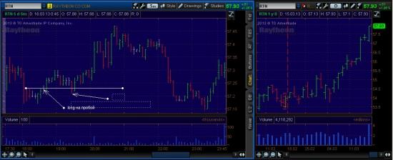 NYSE week (12.03.2013-15.03.2013)