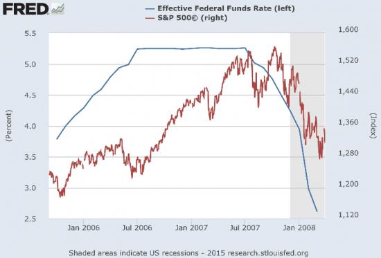 Не так страшно повышение ставок ФРС, как может показаться