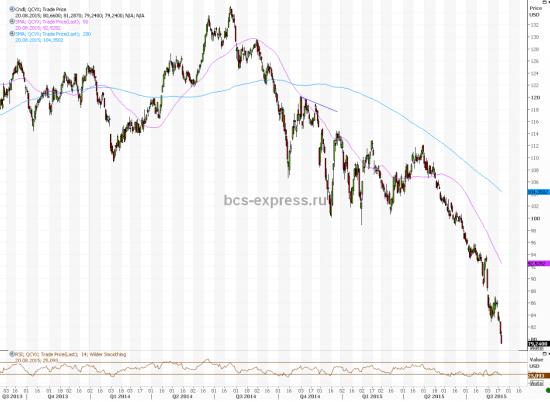 Четверть S&P 500 и треть Dow Jones находятся на медвежьей территории