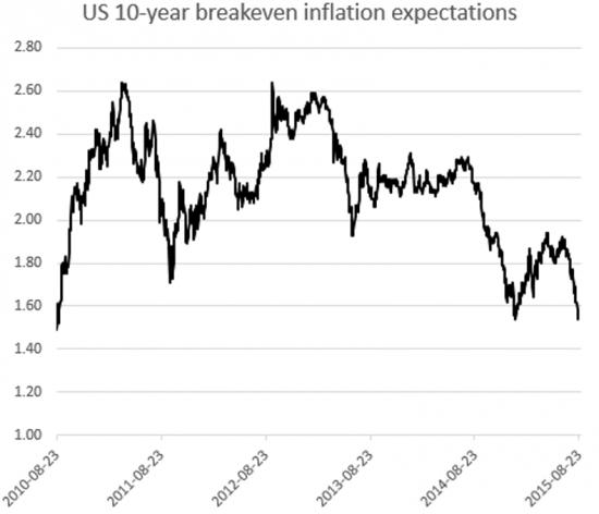 6 причин, по которым сентябрьское повышение ставок ФРС выглядит маловероятным