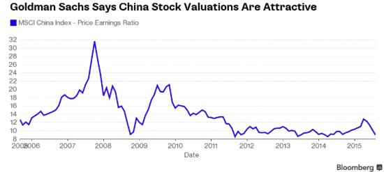 Goldman Sachs с оптимизмом смотрит на китайские акции