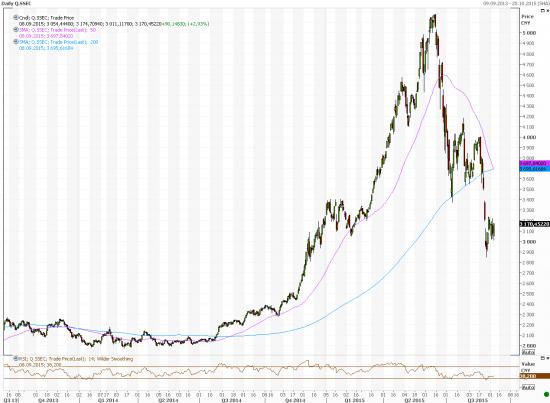 Goldman Sachs: Китай потратил на поддержку рынка $236 млрд