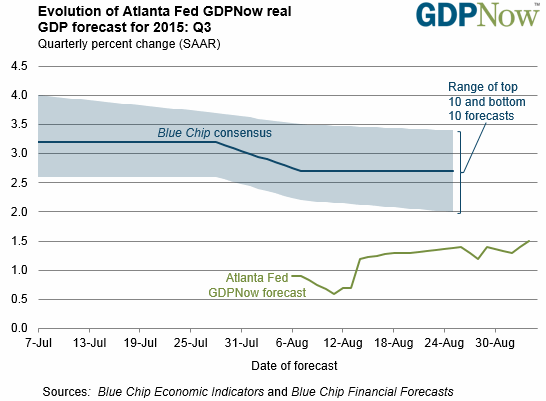 Ларри Саммерс: Пять причин, почему ФРС не стоит повышать ставку на этой неделе
