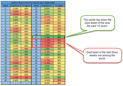 Как показывает история, текущая неделя может пройти на позитиве для инвесторов