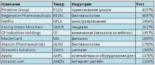 Топ-10 лучших акций с момента последнего повышения ставок Федрезерва