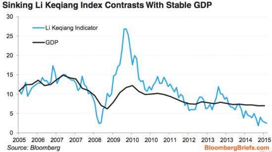 Индикатор, на который ориентируется руководство Китая, подает ужасающие сигналы