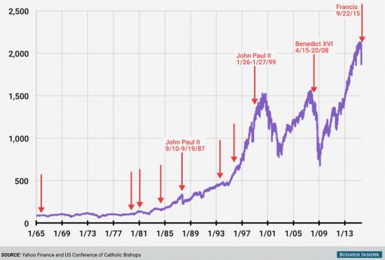 Что сулит визит Папы Римского в США американскому фондовому рынку?