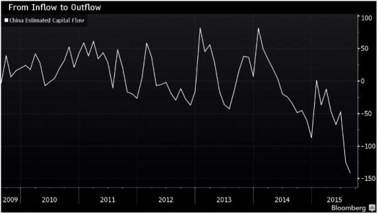Отток капитала из Китая достиг рекордного уровня за всю историю