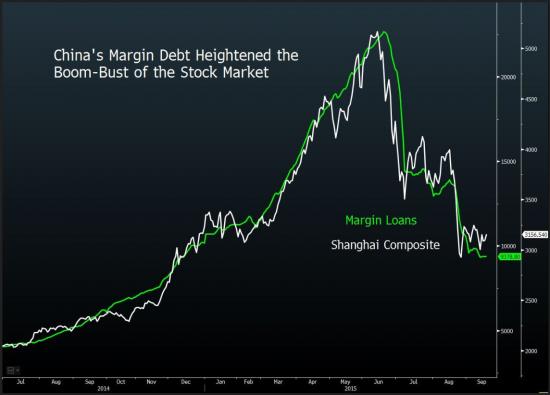 По мнению HSBC, турбулентость на фондовом рынке Китая близка с завершению